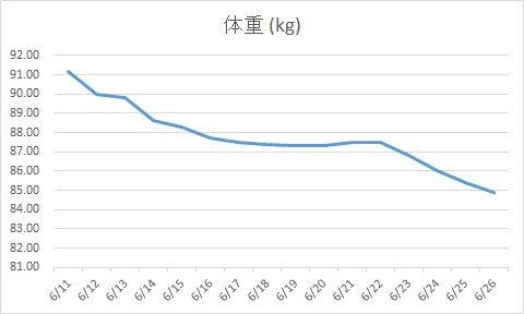 与沢翼氏の14日間のダイエットグラフ